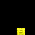AL-DCIK Measurement Regresion