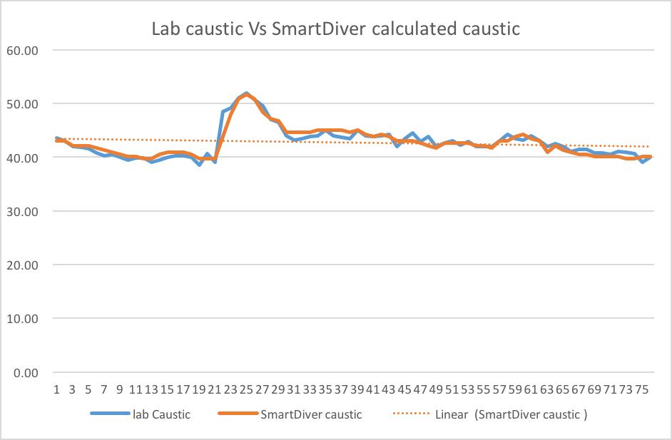 Comparison lab caustic vs calculated caustic