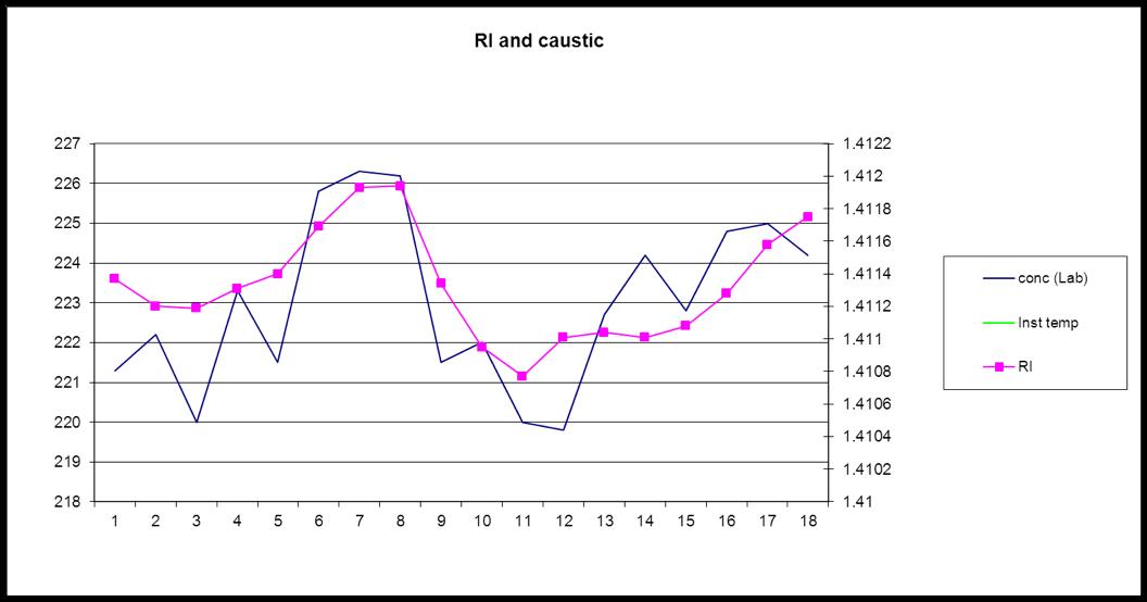 Figure 1. Poor correlation lab vs field instrument concentration measurements