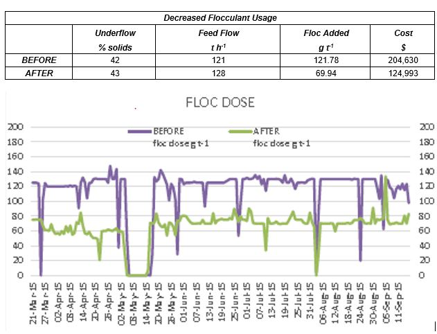 Flocculant usage before and after control strategy implementation