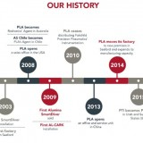 PLA's history time lie infographic