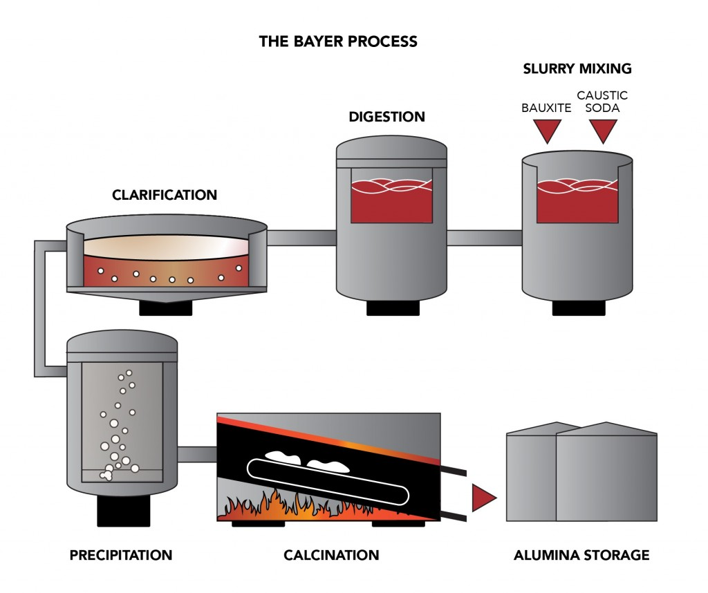 The Bayer Process - reducing process variation