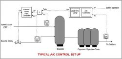 Typical A/C control set up