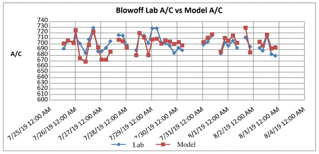 Automated alumina/caustic ratio control - results lab vs model (using conductivity data from AL-DCIK)