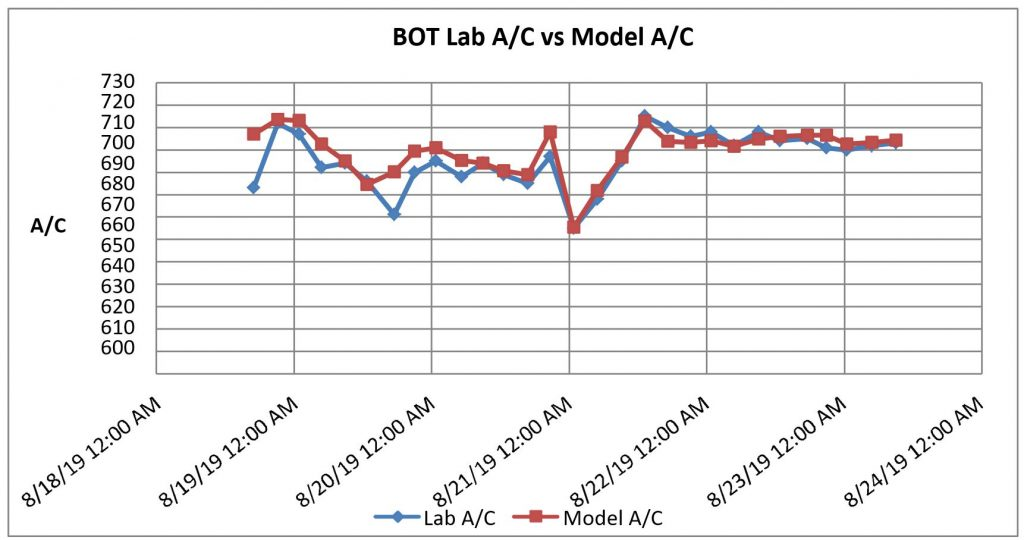 Automated alumina/caustic ratio control -results lab vs model (using conductivity data from AL-DCIK)
