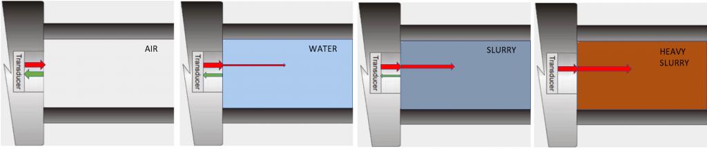 Acoustic impedance - Density measurement various mediums
