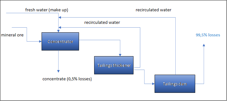 Copper concentrator water balance