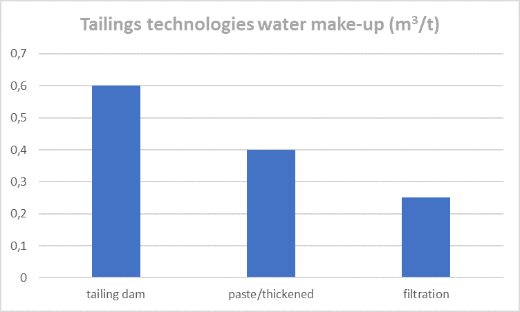 Tailing technologies - water make-up