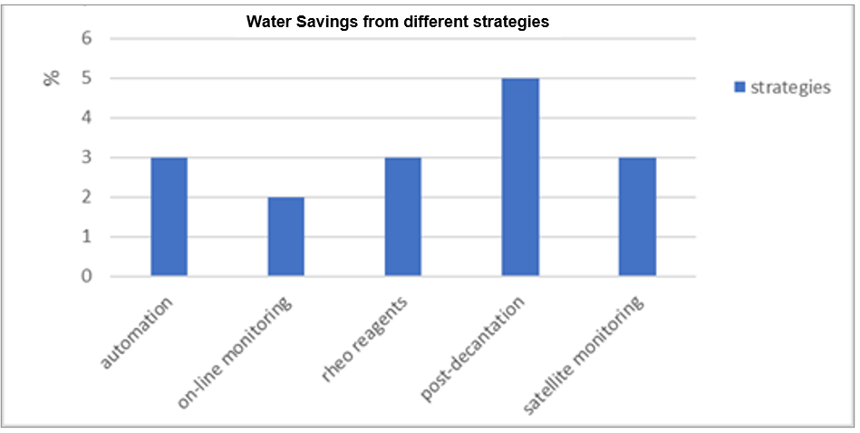 Strategies to reduce concentrator water consumption - water savings from each strategy