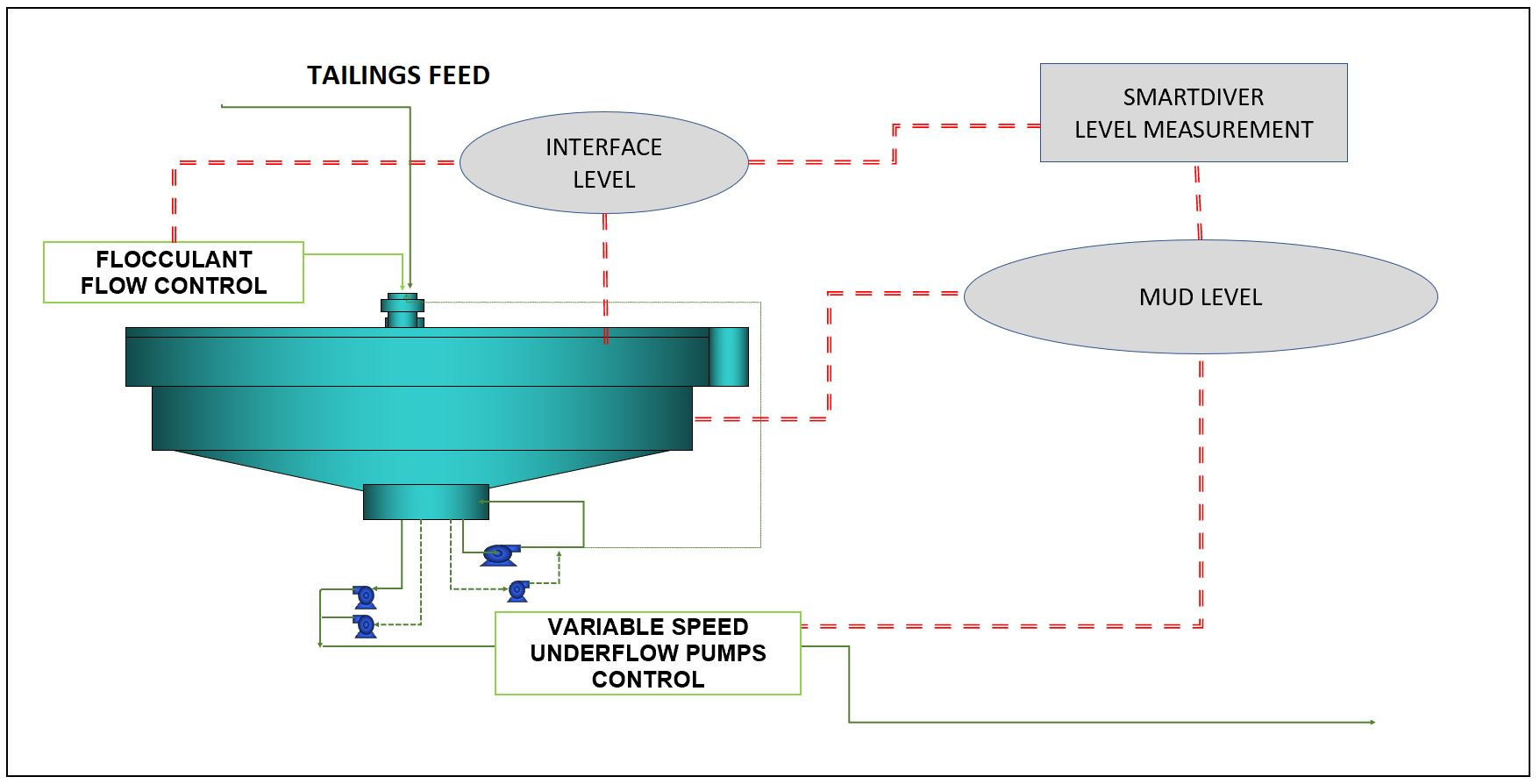 Control loop using mud and interface levels