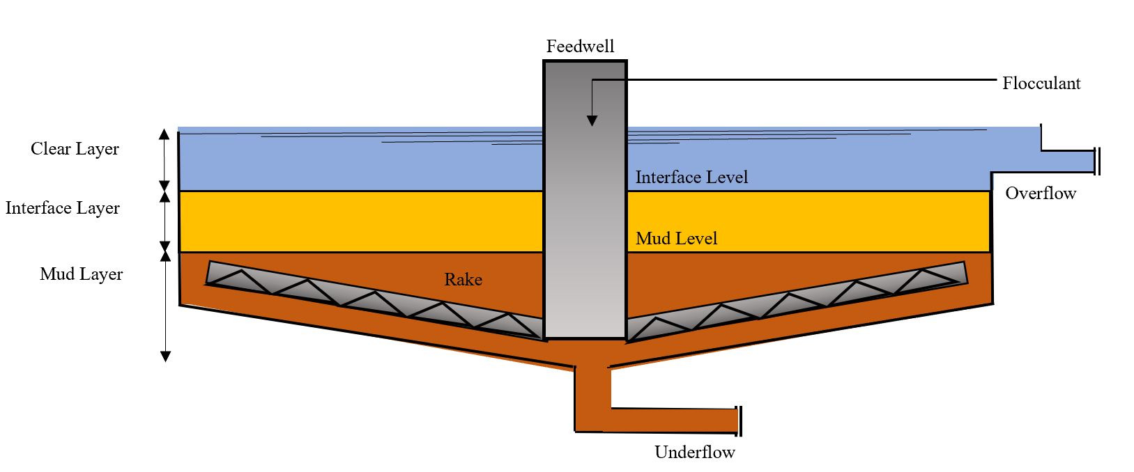 Thickener and its settling zones