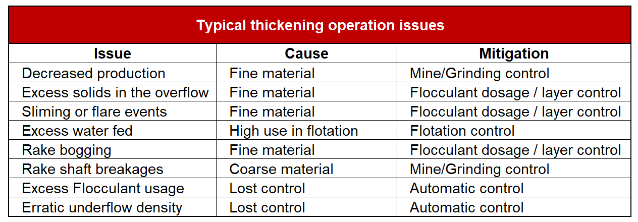 Most common problems in thickener operations