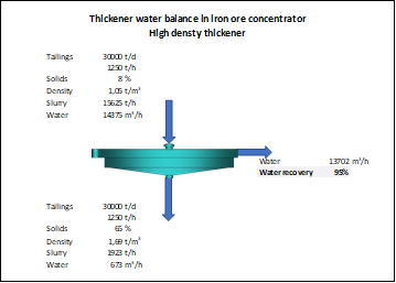 Water balance of a high-density thickener in an iron ore concentrator plant