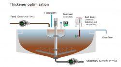Thickener optimisation