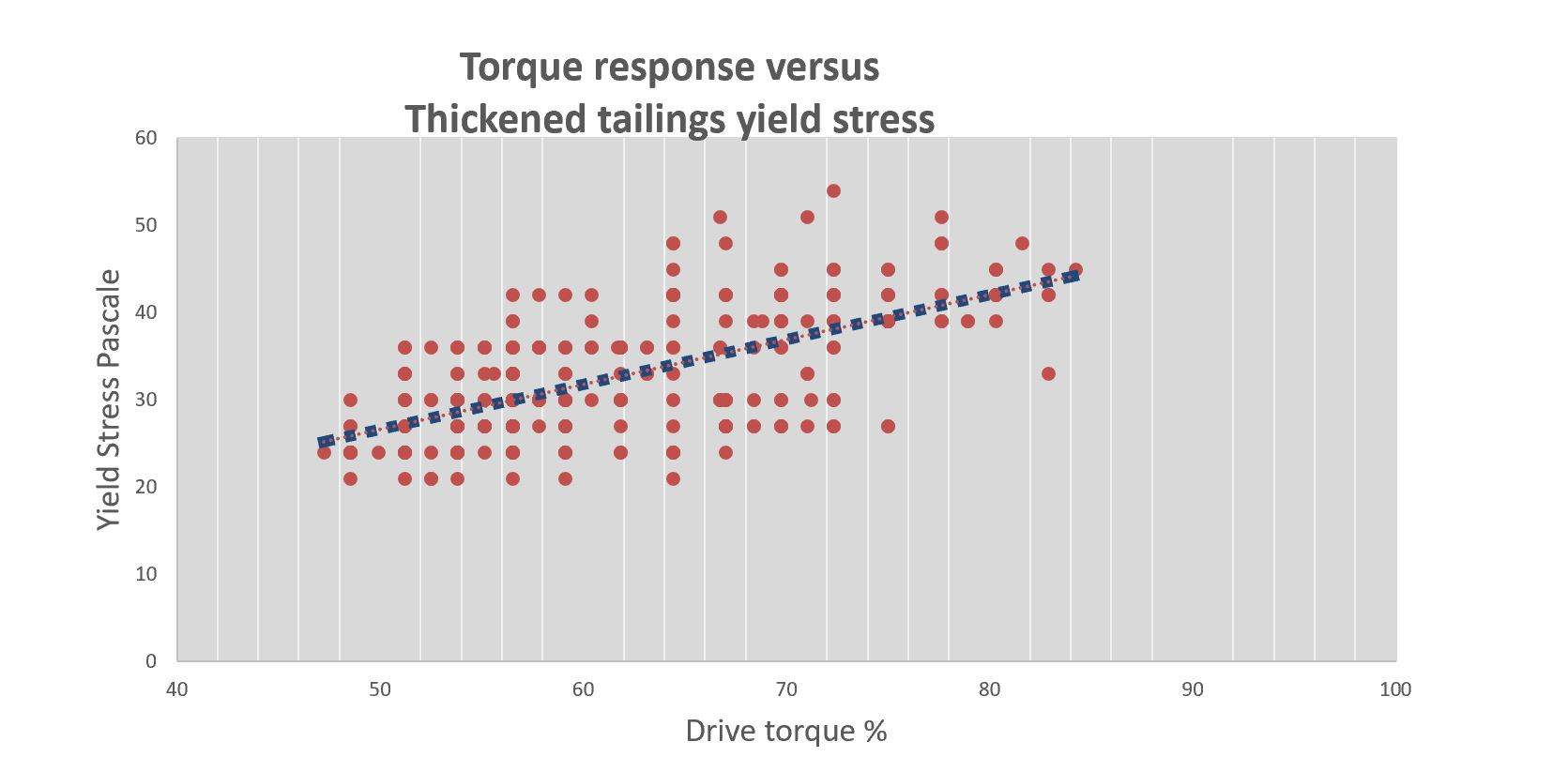 tailing thickener performance _thickened tailings yield stress